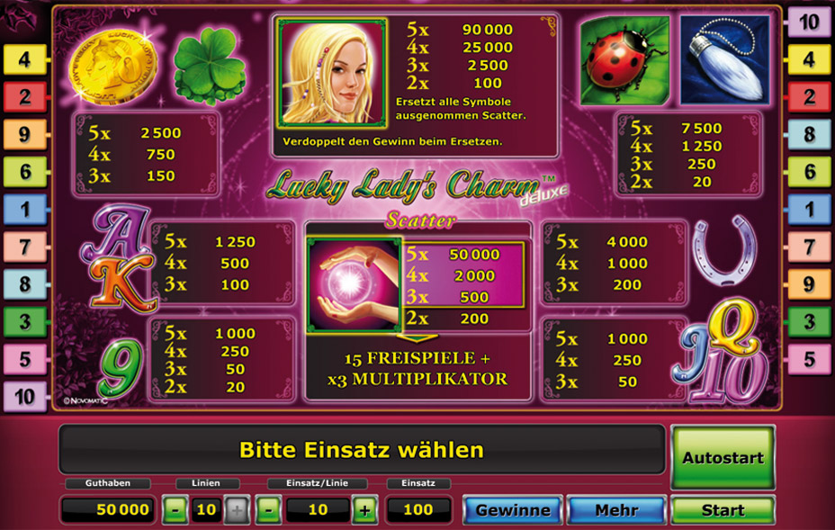 Lucky Ladys Charm Deluxe Gewinntabelle